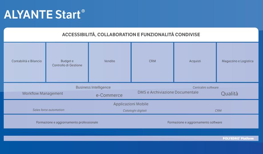 screenshot di esempio di alyante start, il gestionale per le PMI